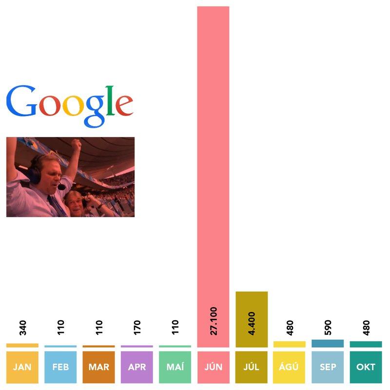 Gummi Ben google