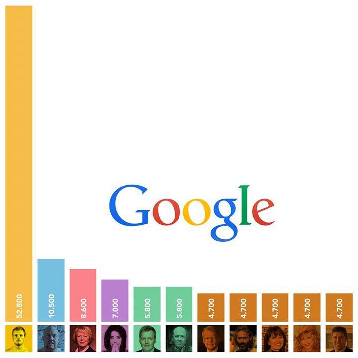 Google mynd 2014