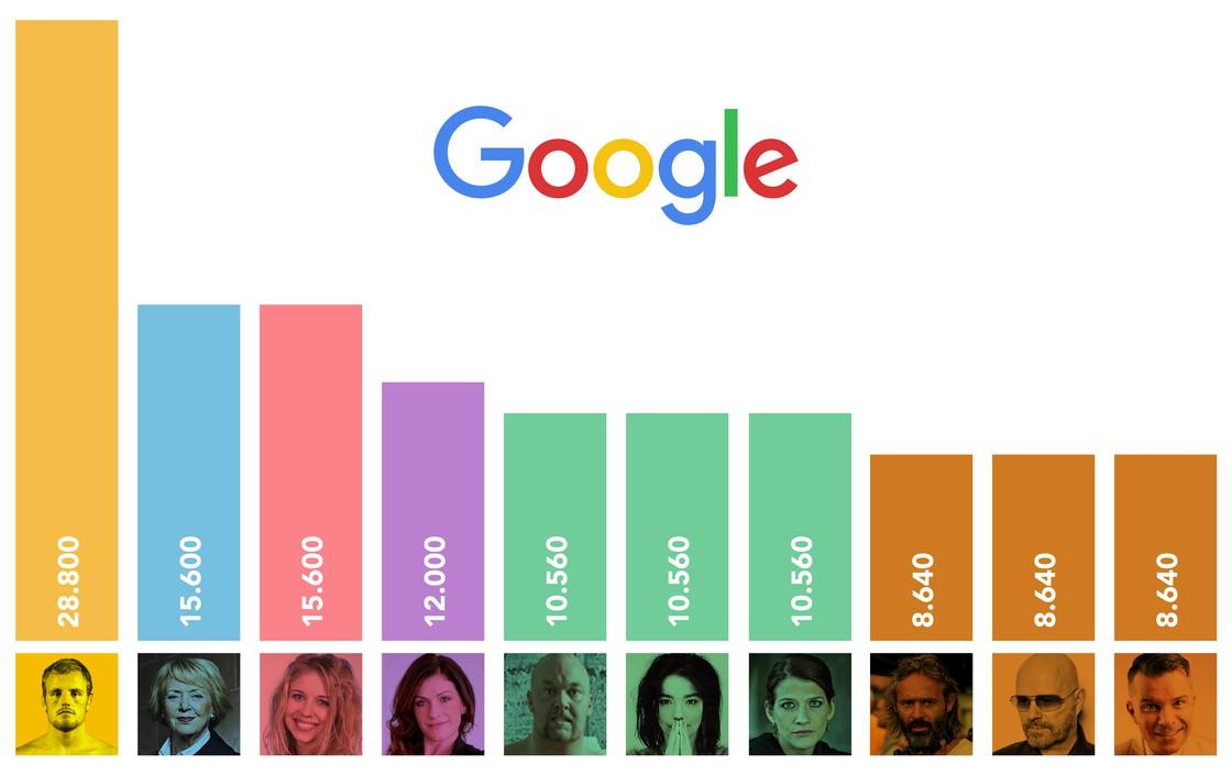 google einstaklingar